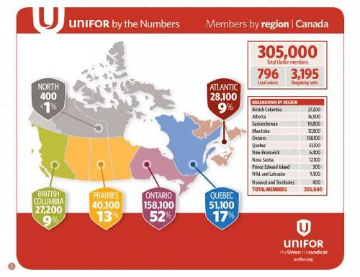 unifor_by-the-numbers-eng-canada1_0_0_0.jpg